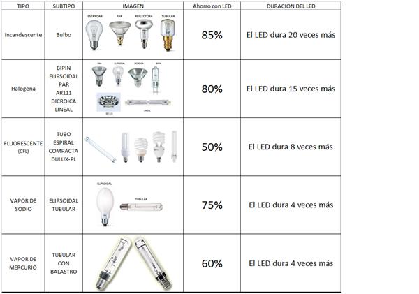 cuadro comparativo ahorro con LED