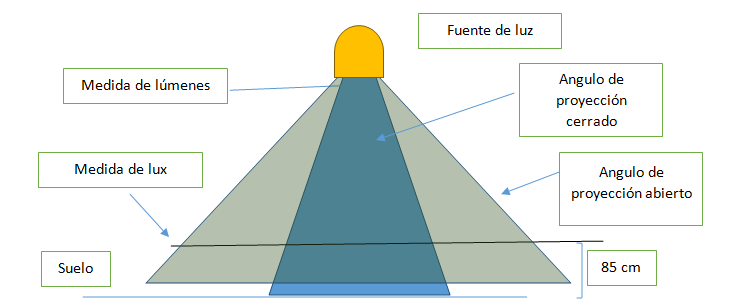 grafico nota 3-1